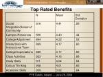 top rated benefits