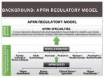 background aprn regulatory model