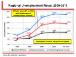 regional unemployment rates 2009 2011