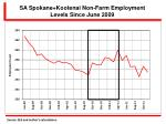 sa spokane kootenai non farm employment levels since june 2009