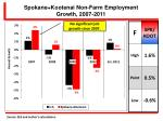 spokane kootenai non farm employment growth 2007 2011