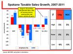 spokane taxable sales growth 2007 2011