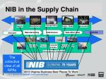 nib in the supply chain