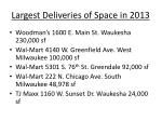 largest deliveries of space in 2013