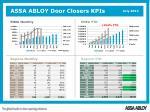 assa abloy door closers kpis