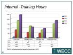 internal training hours