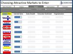 choosing attractive markets to enter
