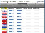 choosing attractive markets to enter1