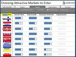 choosing attractive markets to enter2