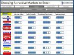 choosing attractive markets to enter3