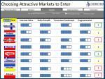 choosing attractive markets to enter4