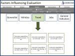 factors influencing evaluation4