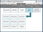 factors influencing evaluation5
