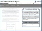 market growth changes1