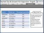 market size growth for expansion targets