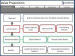 value proposition11