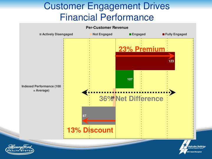 Customer Engagement Drives