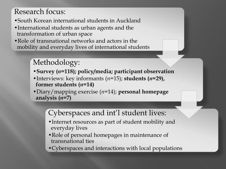 Research focus:
