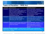 table of penalties whs act