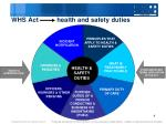 whs act health and safety duties