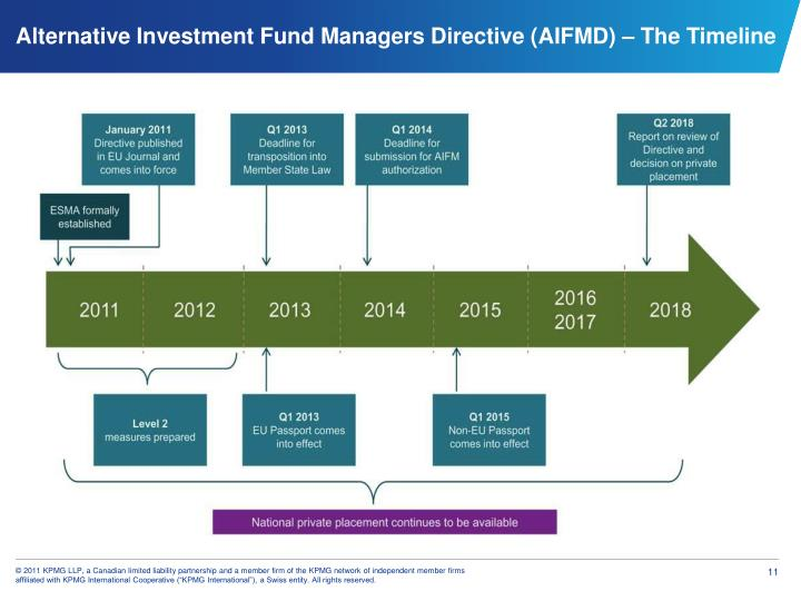 Alternative Investment Fund Managers Directive (AIFMD) – The Timeline