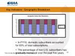 key indicators geographic breakdown