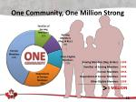 one community one million strong