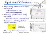 signal from cvd diamonds