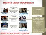 electronic labour exchange elx
