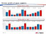 revenue growth of major segments