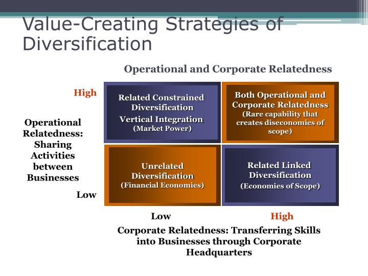 unsuccessful diversification strategy This is diversification strategies, section 83 from the book strategic management: evaluation and execution (v 10) for details on it (including licensing), click here this book is licensed under a.