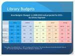 library budgets