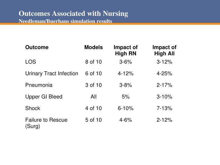 Outcomes Associated with Nursing