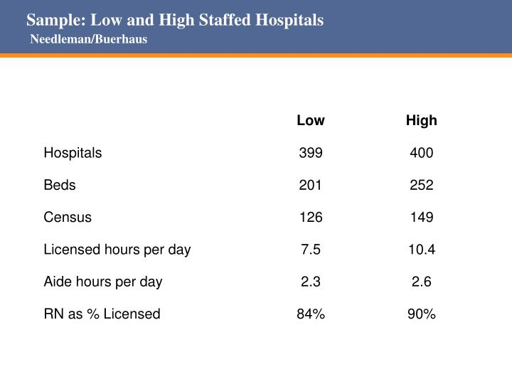 Sample: Low and High Staffed Hospitals