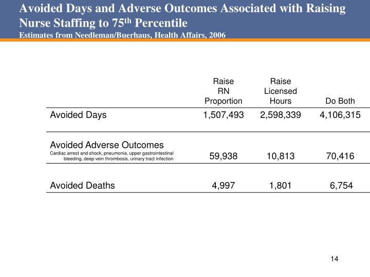Avoided Days and Adverse Outcomes Associated with Raising Nurse Staffing to 75