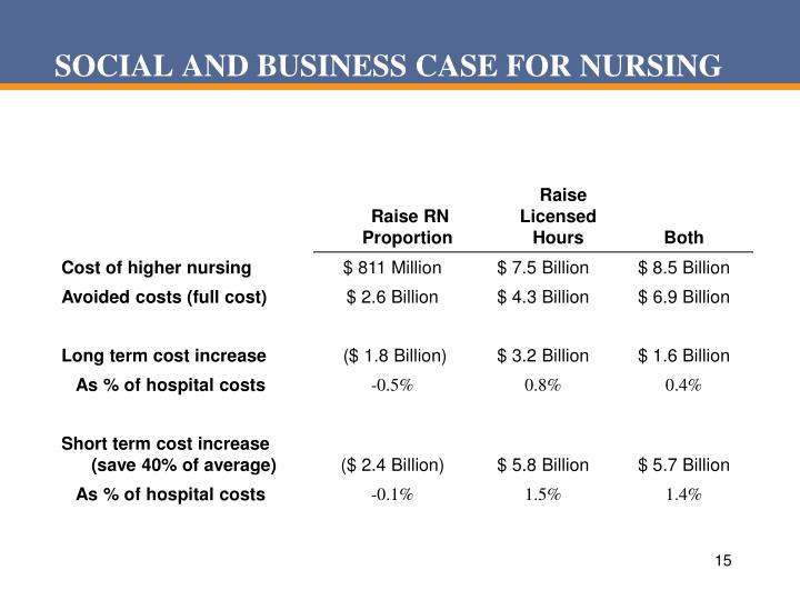 SOCIAL AND BUSINESS CASE FOR NURSING