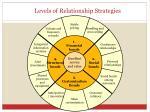 levels of relationship strategies