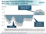 average commercial rate change all lines 1q 2004 1q 2014