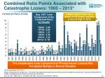 combined ratio points associated with catastrophe losses 1960 2013