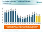 commercial auto combined ratio 1993 2015f