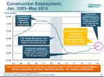 construction employment jan 2003 may 2014