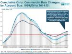 cumulative qtrly commercial rate changes by account size 1999 q4 to 2014 q1