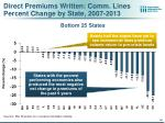 direct premiums written comm lines percent change by state 2007 20131