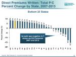 direct premiums written total p c percent change by state 2007 20131