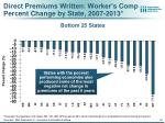 direct premiums written worker s comp percent change by state 2007 2013