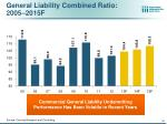 general liability combined ratio 2005 2015f