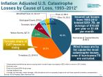 inflation adjusted u s catastrophe losses by cause of loss 1993 2012 1