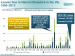 losses due to natural disasters in the us 1980 2013