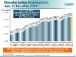 manufacturing employment jan 2010 may 2014