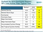 outlook for 2014 hurricane season 30 less active than typical year